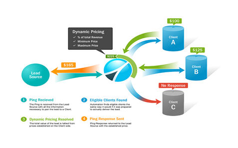 dynamic lead pricing